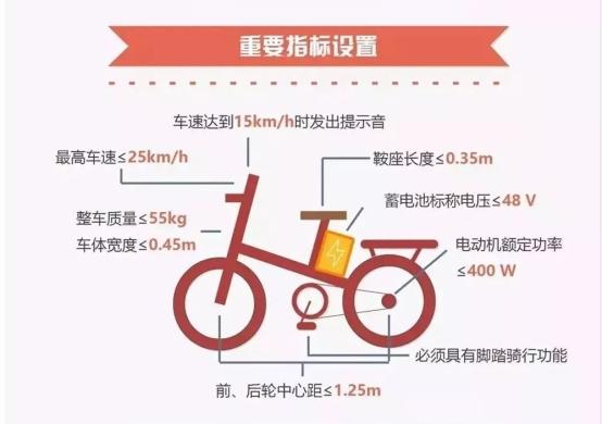 电动自行车3C认证办理基本要求