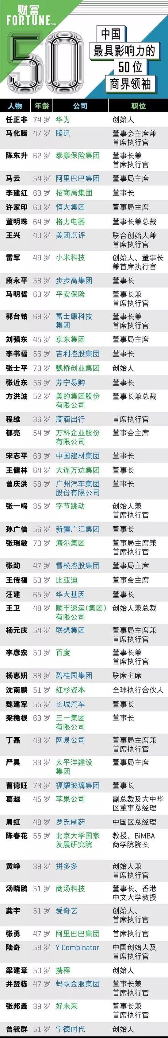 2019中国最具影响力商界领袖榜单:任正非居首、马化腾第二