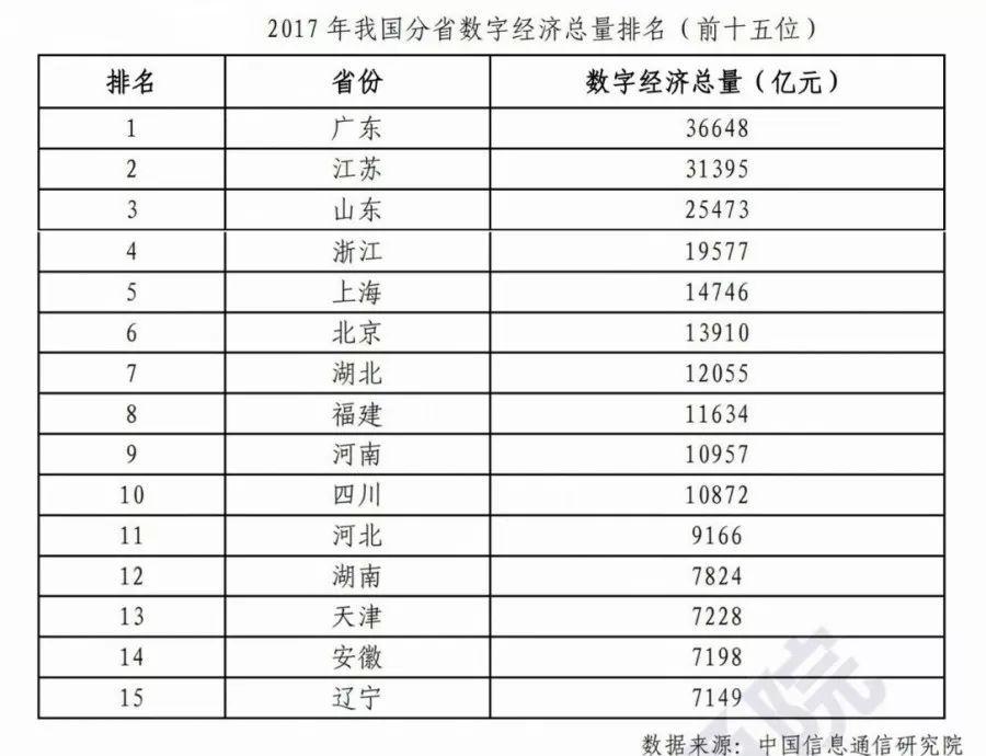 四川数字经济总量_四川经济繁荣照片