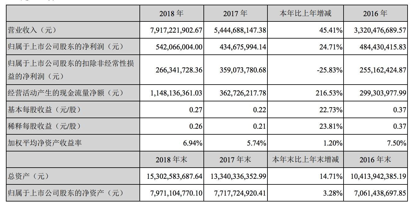 拆解科大讯飞2018年报:2C业务起步 增利仍是难题