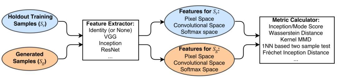Github项目推荐| GAN评估指标的Tensorflow简单实现_score