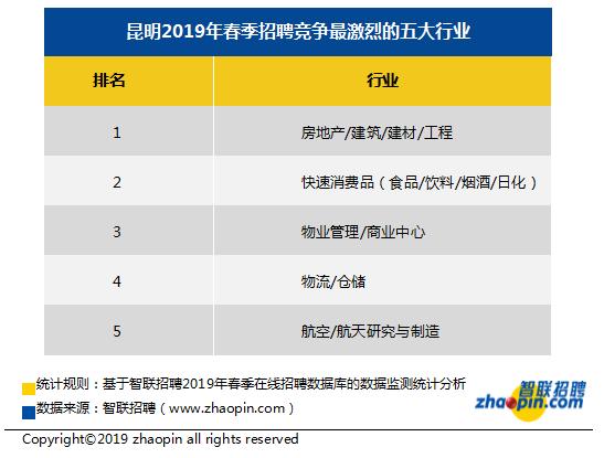 昆明春季职场竞争指数为25.9 房地产行业稳居首位
