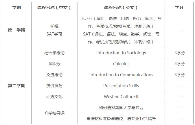 2019年上海外国语大学美国SAT名校本科学分预备课程(第8届)