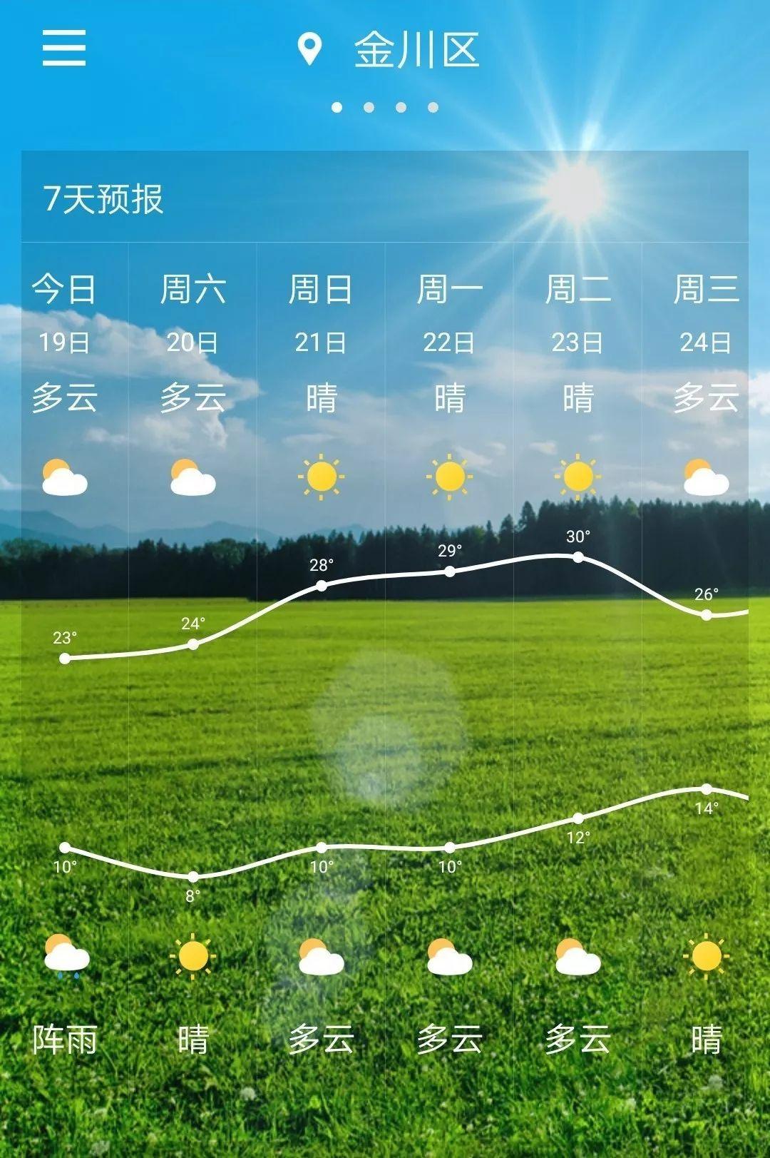 责 :   【金昌市气象台】   4月19 未来一周天气预报