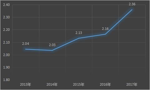 数据解读:山东苹果产业发展态势!插图(2)