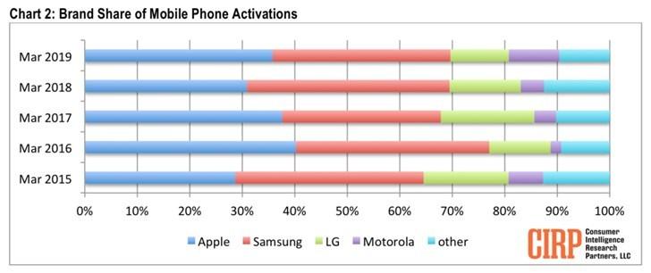 美国手机市场3月销量排行:苹果第一,三星第二_数据