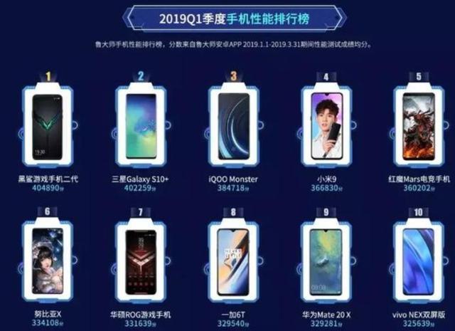 鲁大师公布今年手机流畅度排名,第一跑分40万,华为仅有一款上榜