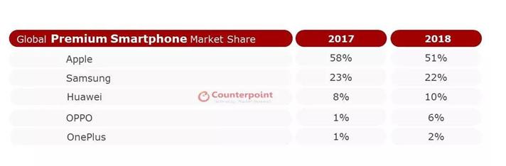中国智能手机新突破:占领中高端市场_Reno