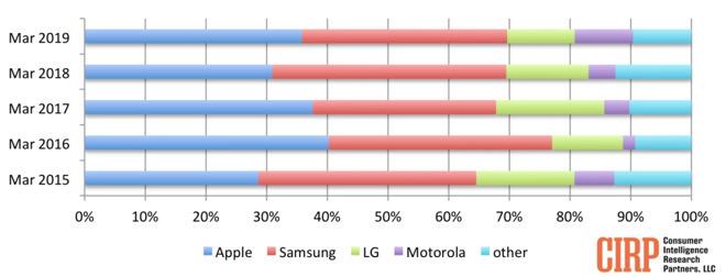 2019年Q1美国手机市场调查:苹果以微弱优势超三星_季度