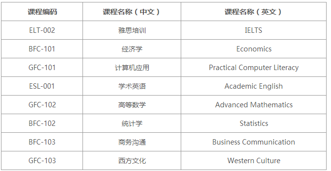 <b>2019年上海外国语大学加拿大本科留学预备项目</b>