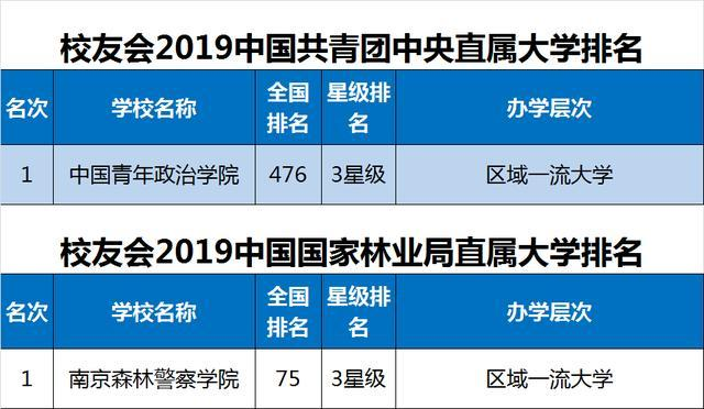 2019省属重点大学排行_中国重点大学排行榜-2019中国重点大学排名150强