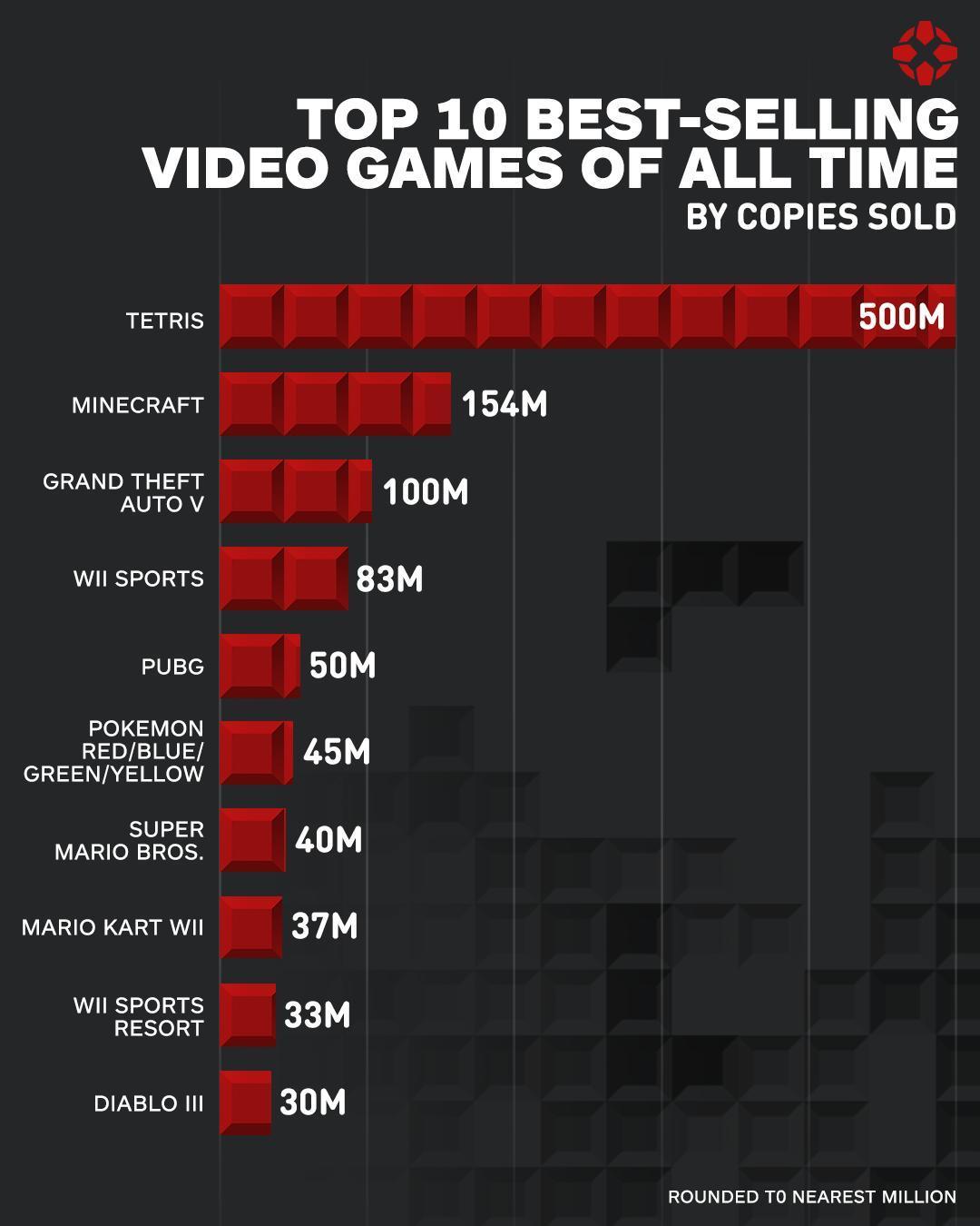 IGN公布史上十大畅销电子游戏_绝地求生5000万第五