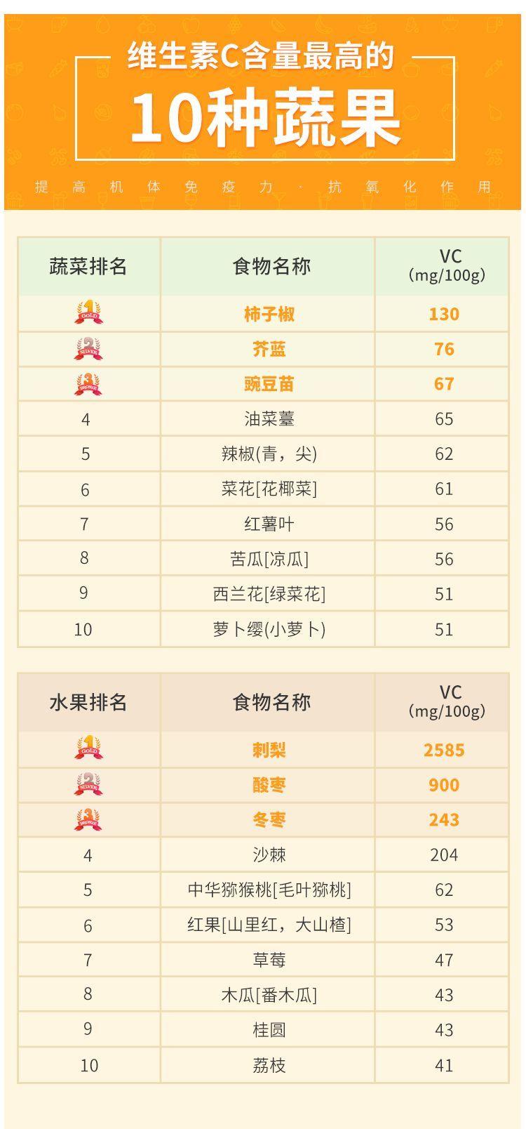 维生素C含量TOP10 | 十佳蔬果评选榜单·第二幕