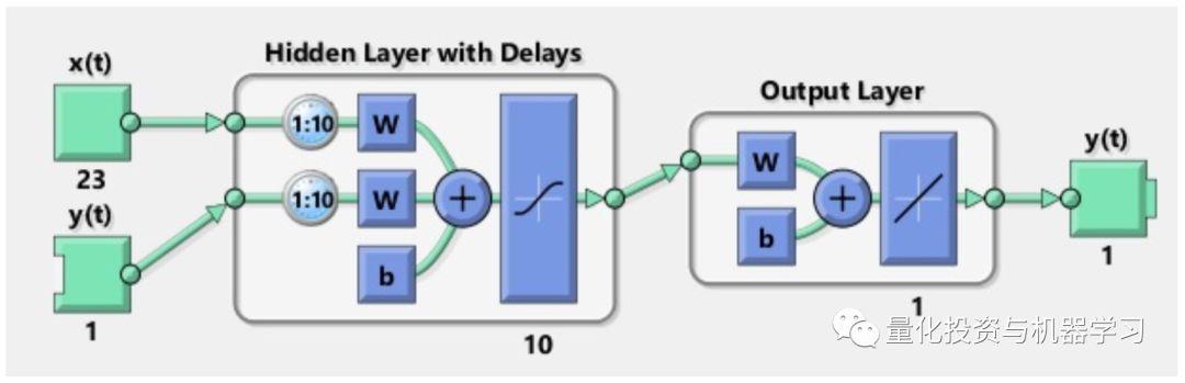 最新 | 基于M带小波变换的SVR和RNN-LSTM股票预测模型_layers