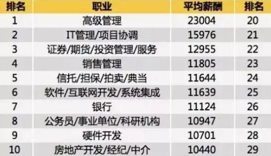 2019年全国工资排行榜_2017全国工资排行榜曝光 珠海排名第...