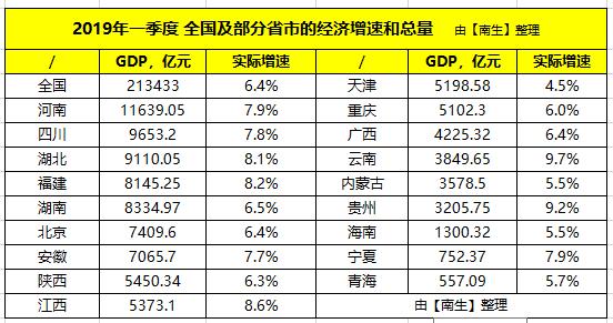 北京gdp一年是多少_2011年各省区市万元GDP能耗公布 北京降幅最大