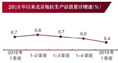北京房地产市场进入回暖状态?统计局回应