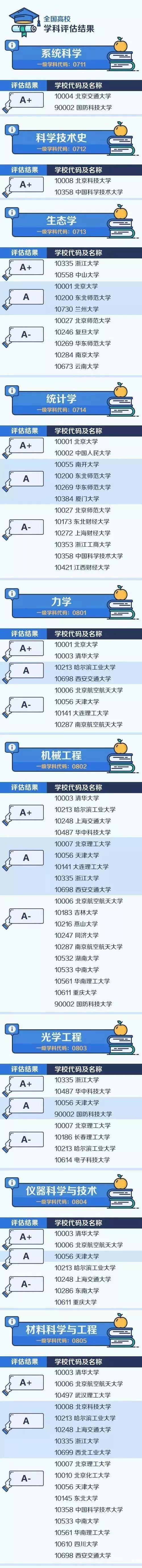 中国教育部高校学科评估结果:《中国大学最顶尖的学科名单》