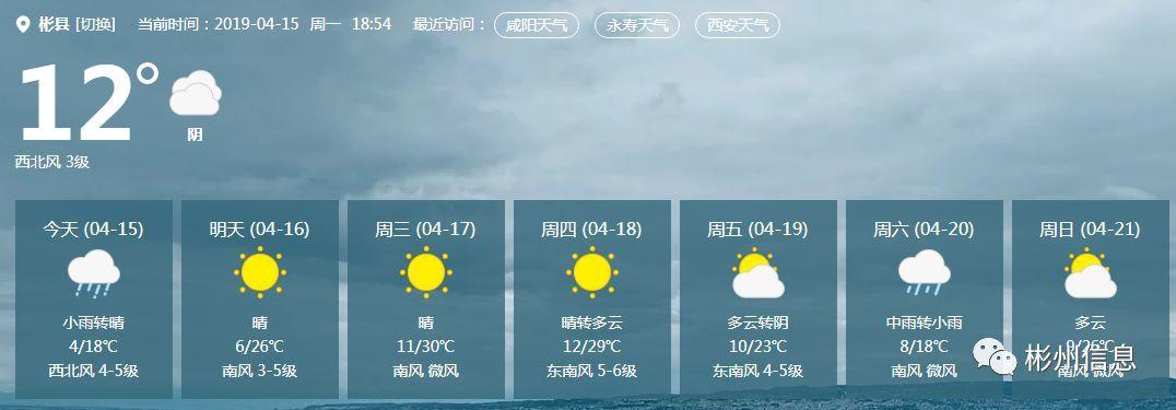 彬州市天气预报:这周还有降雨、降温+大风!