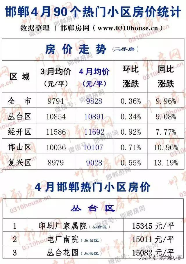 邯郸市人口有多少_河北邯郸市各区县人口排行 魏县最多,永年区第二,邱县最少