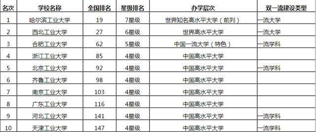 天津工业大学排名_天津工业大学