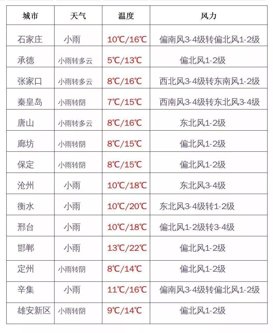 【907 | 气象】今日谷雨,全省将迎大范围降雨