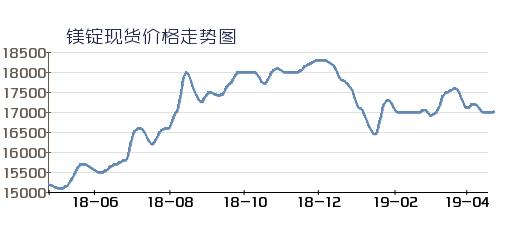 镁市场:一周综述(04.15-04.19)