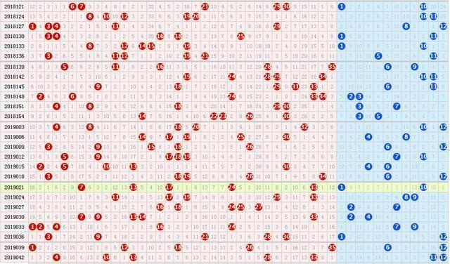 19045期大乐透五种走势图,重复号连续三期出号,本期防反转