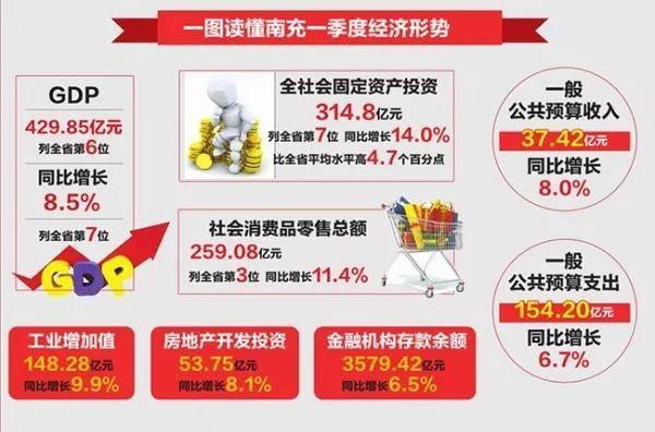 2019年各省经济指标_2019年1月江西省主要经济指标