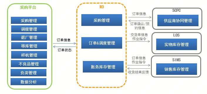 以变应变苏宁采购平台架构演进之路