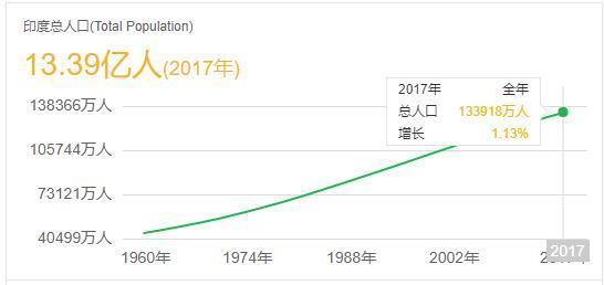 俄罗斯人口多少_俄国这几年的人口是增长还是下降