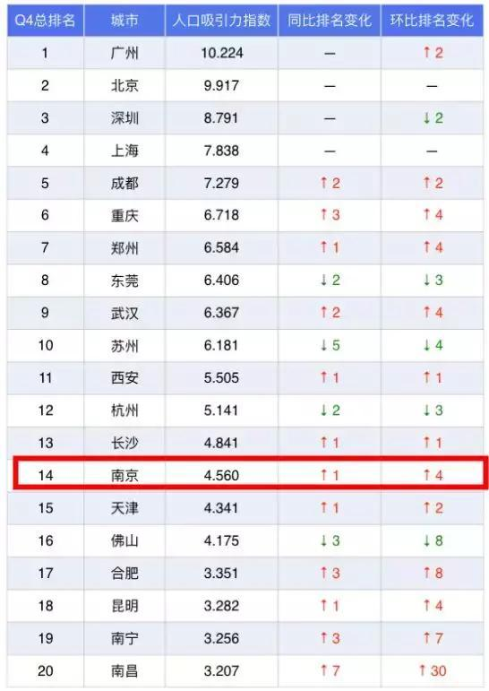 中国城市人口排行_中国省会城市人口排名最多是