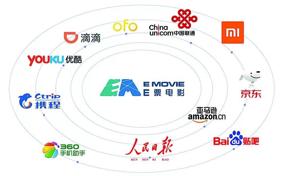 E票电影:打造电影产业互联网,赋能电影宣发新趋势(图1)