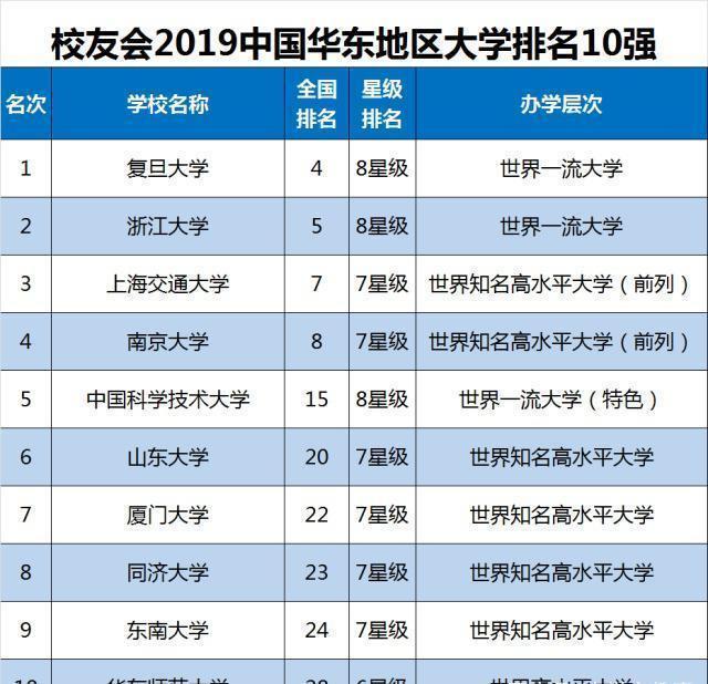 全国大学排名前一百强_全国百强市排名2020