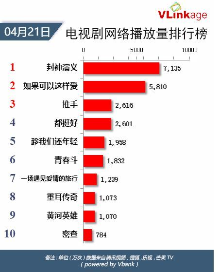 Vlinkage榜单   4月21日网播数据及艺人新媒体指数