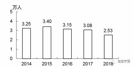 2018年宁德经济总量_2011年的宁德