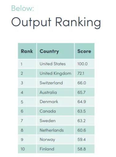 澳大利亚经济总量全球排名_澳大利亚红酒排名图片