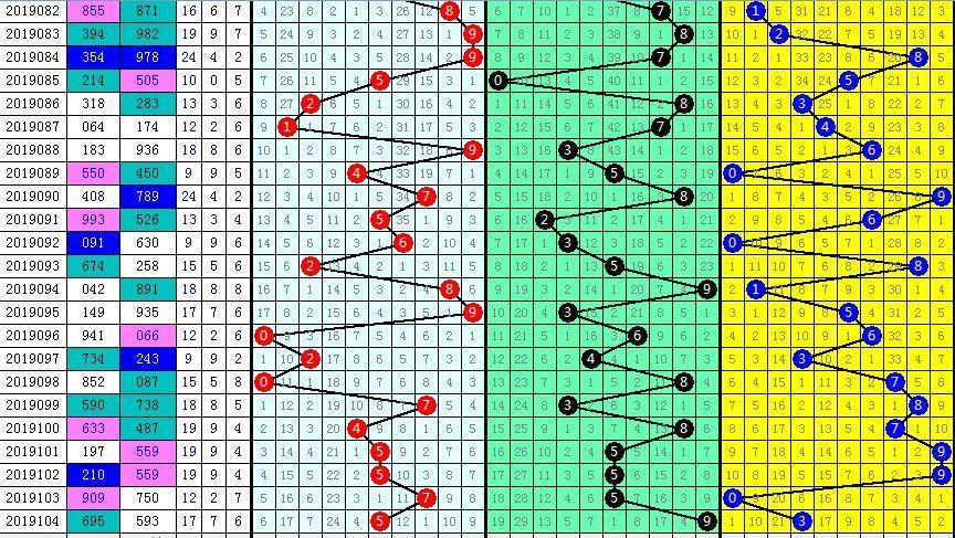 周老板福彩3D105期分析推荐:独胆7次胆58|防组三