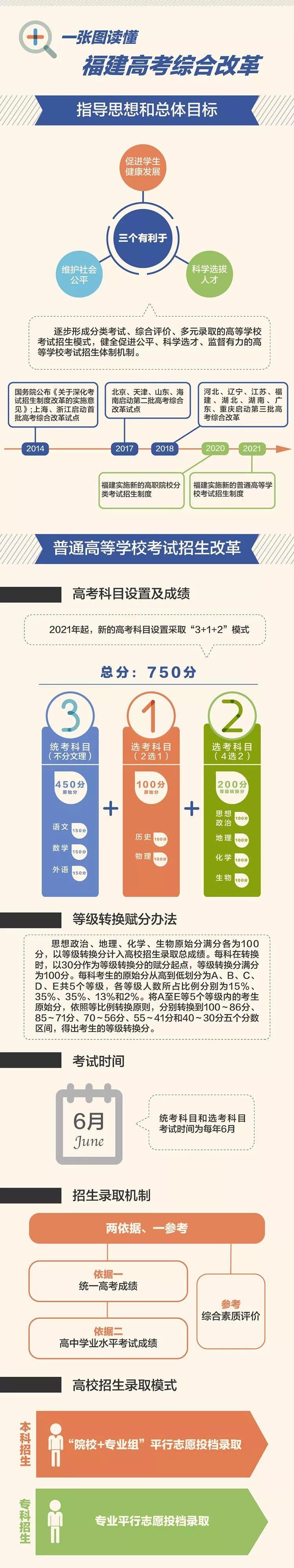 重磅!8省市高考改革方案公布,3+1+2成主流模式!