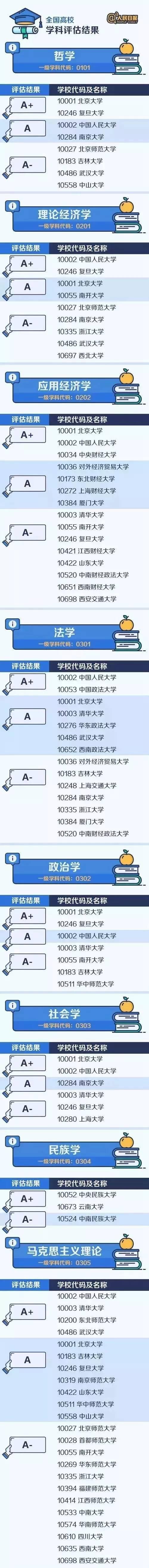 <b>权威!人民日报整理了中国大学最顶尖的学科名单。转给高中家长!</b>