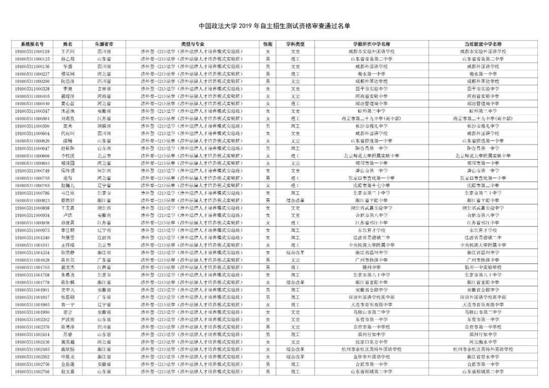 中国政法大学2019年自主招生初审结果发布!共通过644人,初审通过率7.32%