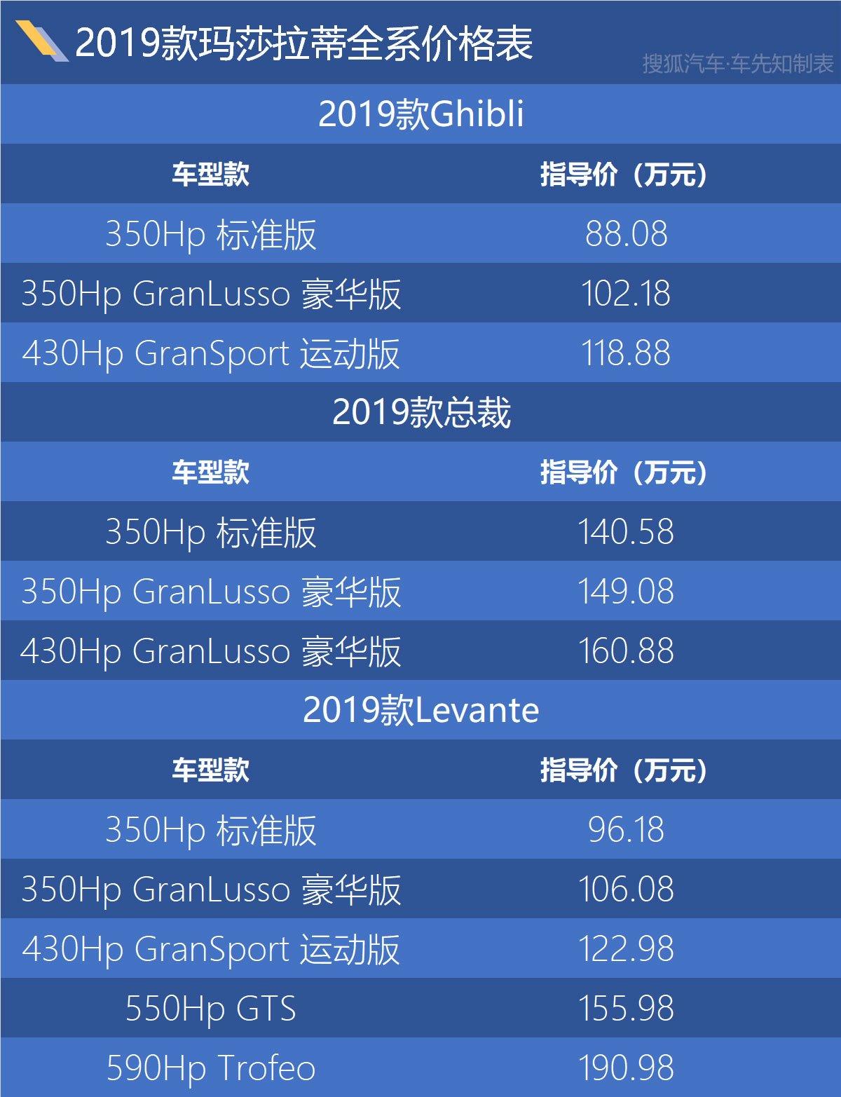 售88.08万起 2019款玛莎拉蒂Levante/总裁/Ghibli上市