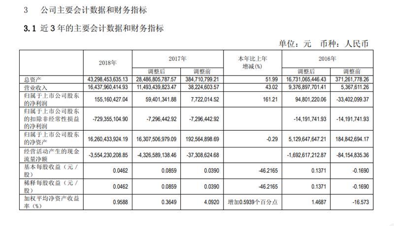 北汽蓝谷发布2018年年报 全年净利1.55亿元
