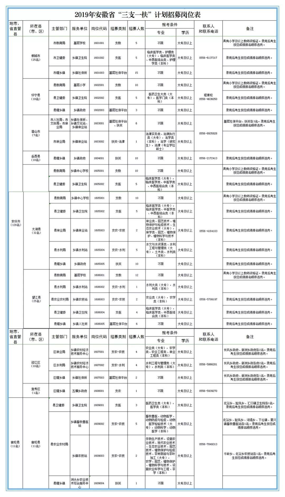 """2019安徽""""三支一扶""""计划招募公告发布,安庆招募人139人!"""