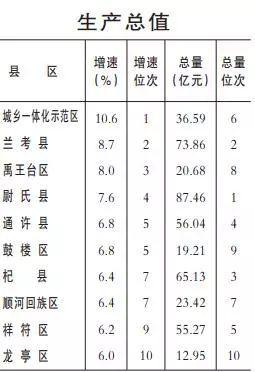 开封2019经济总量_开封开港经济带规划图