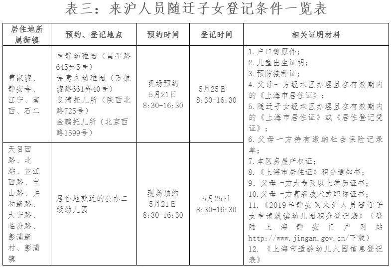 幼儿园接送登记表_上海各区2019幼儿园招生政策解读!附录取顺位_登记