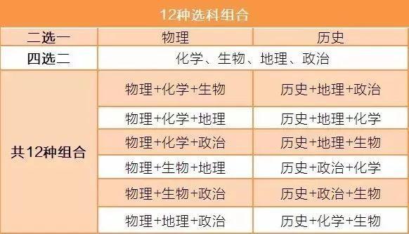 """广东新高考,12种选科组合怎么配?《家长学堂》专家团带来""""选科攻略""""→"""