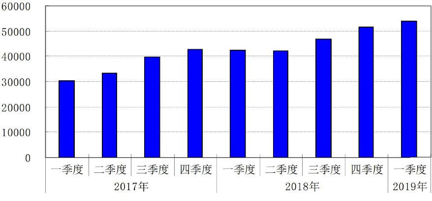 持续增长!一季度,商业汇票承兑发生额为5.39万亿元,同比增加1.15万亿元