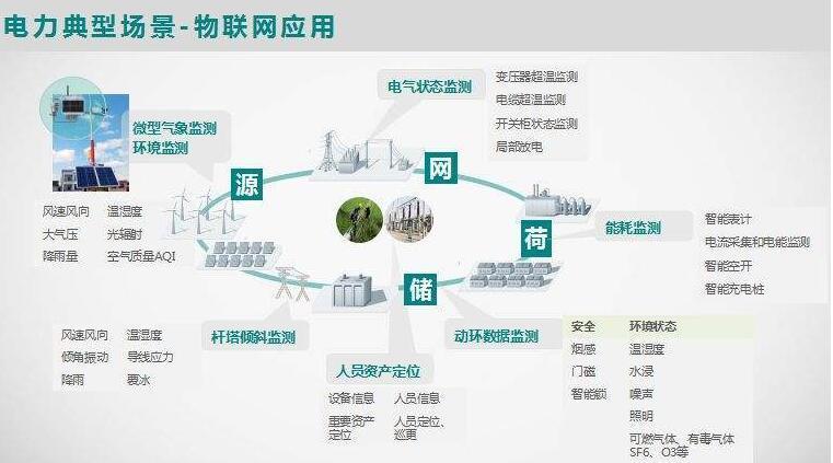 泛在电力物联网的业务场景有哪些?