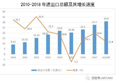 2018滁州经济总量_滁州2018年